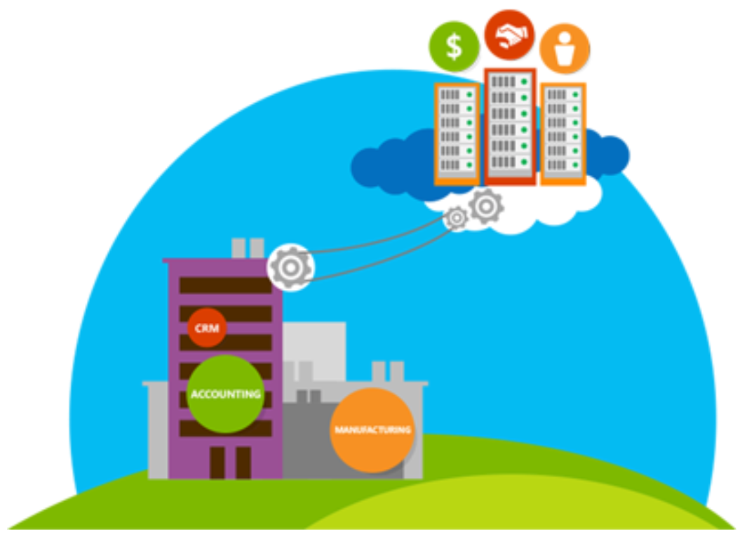 Cloud Based Supply Chain